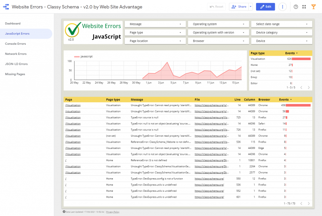 Website Javascript Errors Report